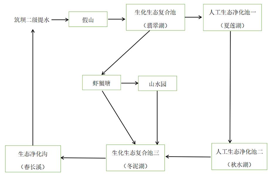工艺流程框图