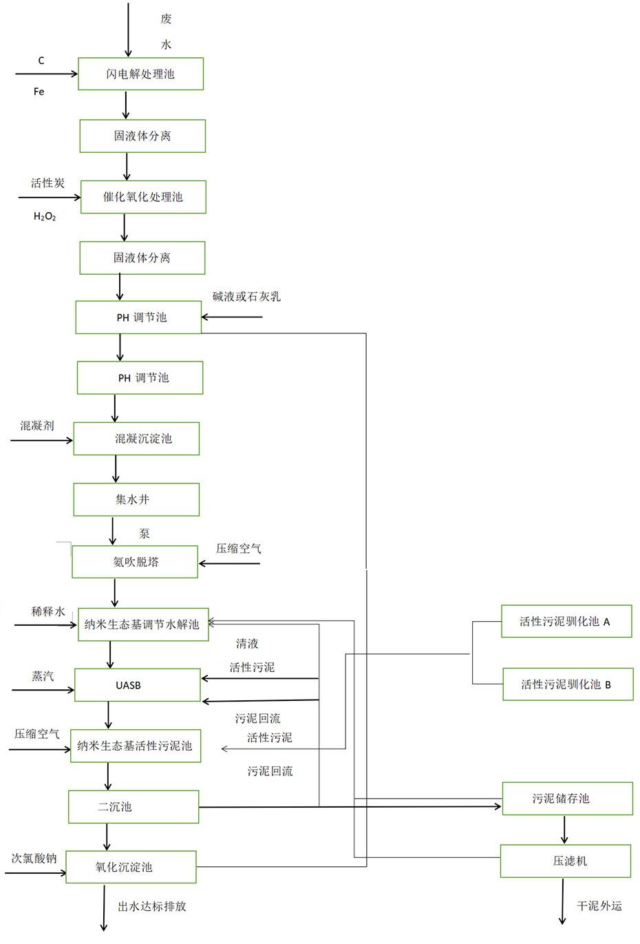 技术流程图