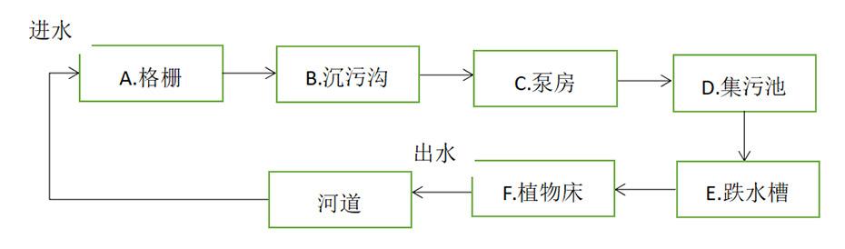 外源污水处理系统流程