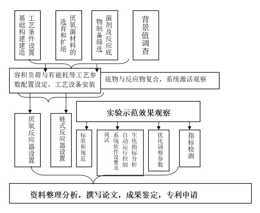 小型化污水处理系统技术路线及工艺流程
